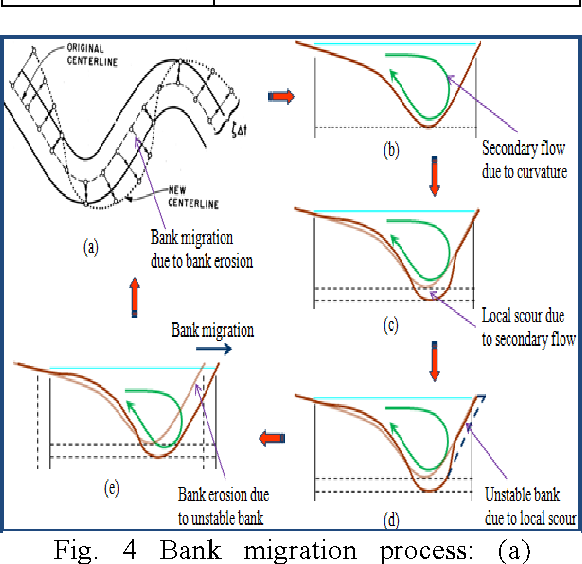 PDF] MIGRATION CHARACTERISTICS OF MEANDERING CHANNELS BASED ON ...
