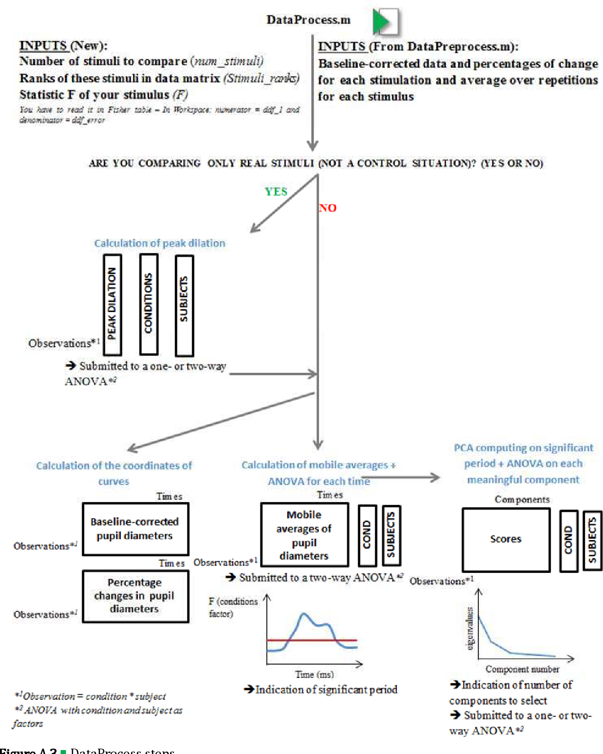 Figure A 3 from Pupillometry of taste: Methodological guide