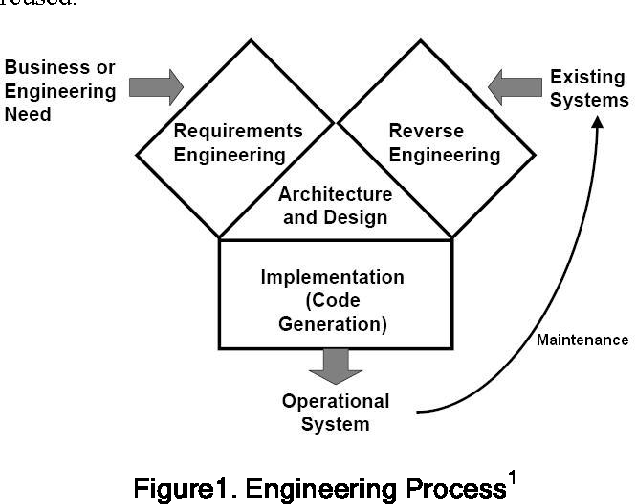 Figure 1 From Software Reverse Engineering To Requirements Semantic Scholar