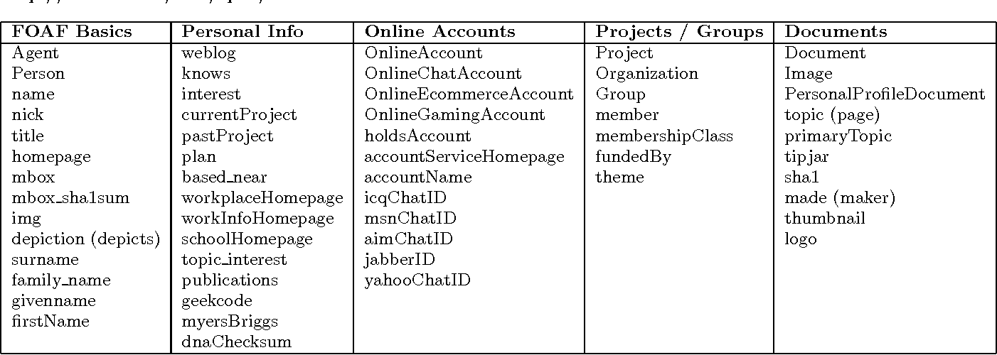 Table 1 from Linking Social Networks on the Web with FOAF: A