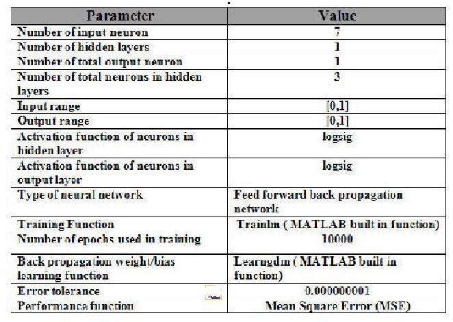 Table 1 from FPGA Based Neural Wireless Sensor Network