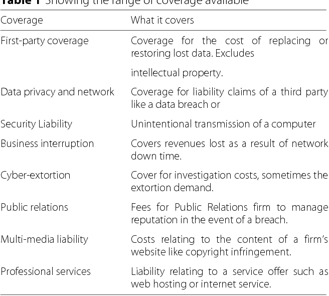 Mapping the coverage of security controls in cyber insurance