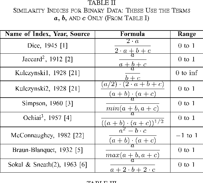 Table II from Complex Wavelet Structural Similarity: A New