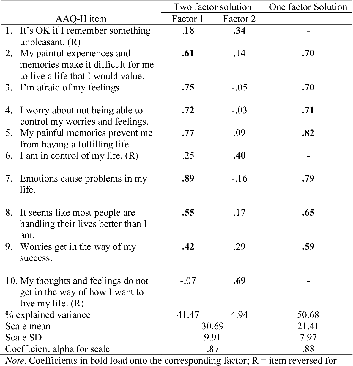 Table 1 from Preliminary psychometric properties of the