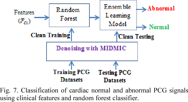 Smart cardiac health management in IoT through heart sound