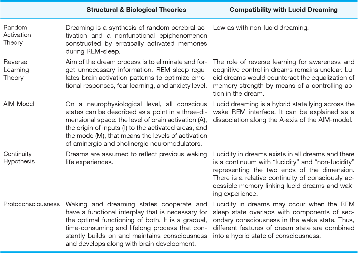 PDF] Theories of dreaming and lucid dreaming: An integrative