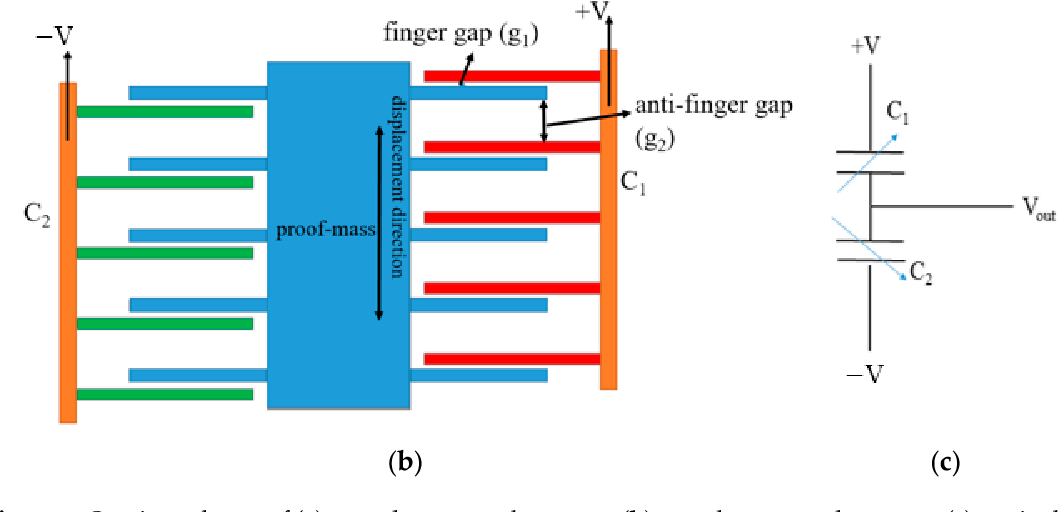 Figure 3 from Monolithic Multi Degree of Freedom (MDoF