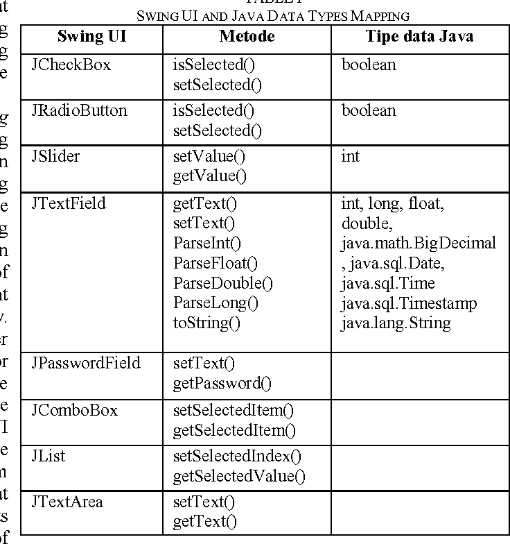 Table I from Domain Specific Language (DSL) development for