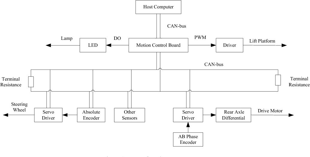 Figure 1 from Design of STM32-Based CANopen Motion Control