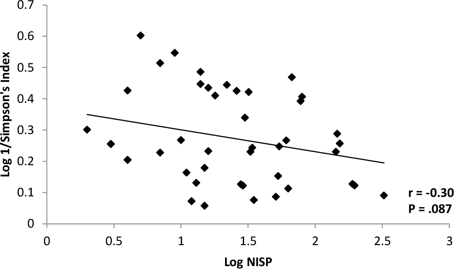 Figure 3.5. Relationship between Log 1/Simpson's Index and Log NISP for dietary faunal remains at NCS (NISP>1, NTAXA>1).