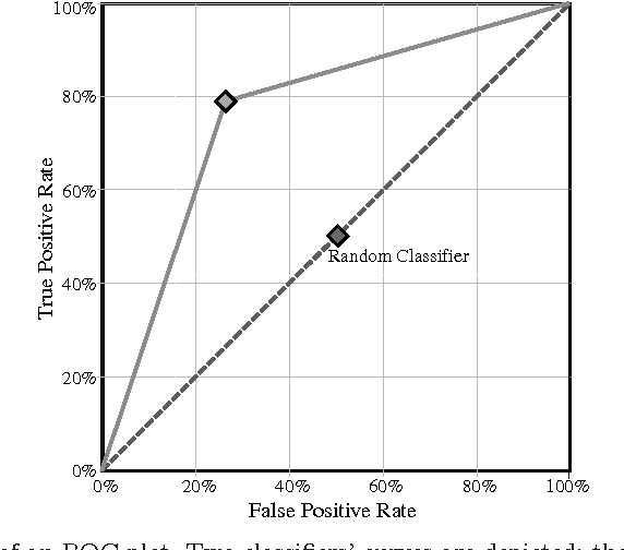 Figure 5 From Feature Selection And Granularity Learning