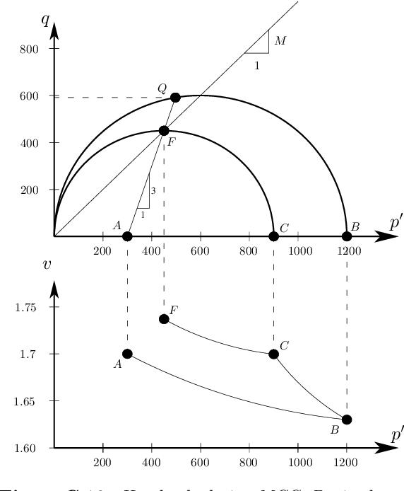 figure C.10