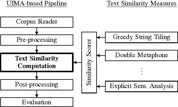Figure 1 from DKPro Similarity: An Open Source Framework for