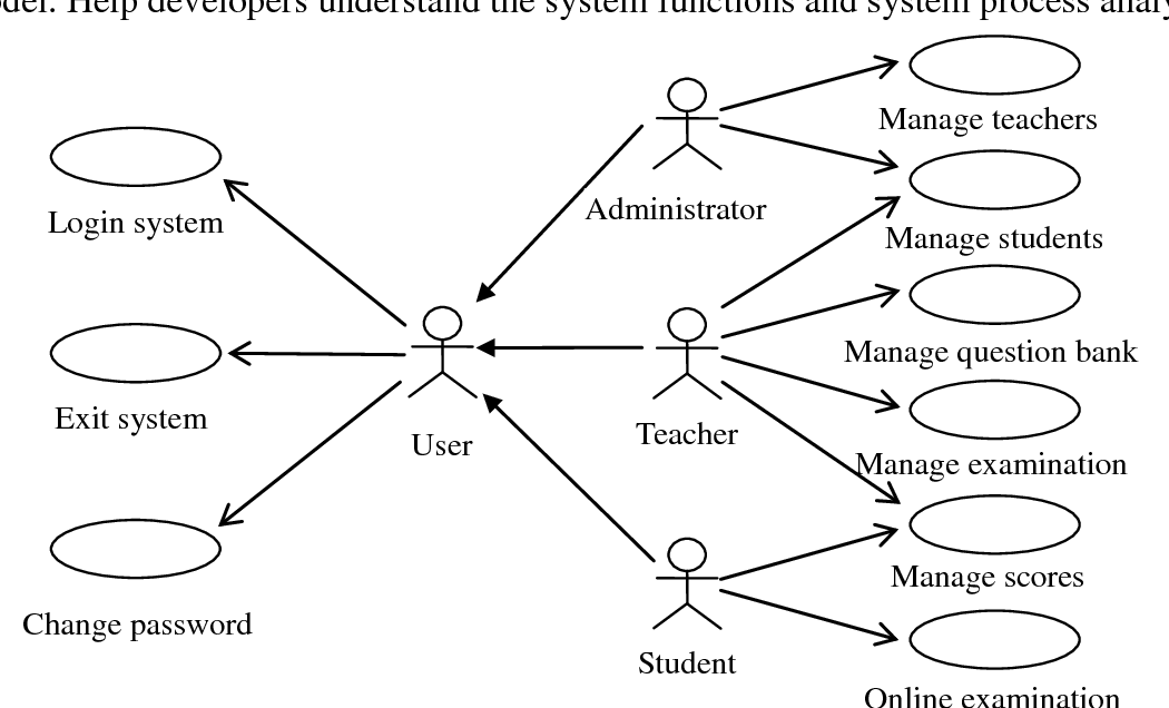 Figure 1 From Design On College Japanese Online Examination