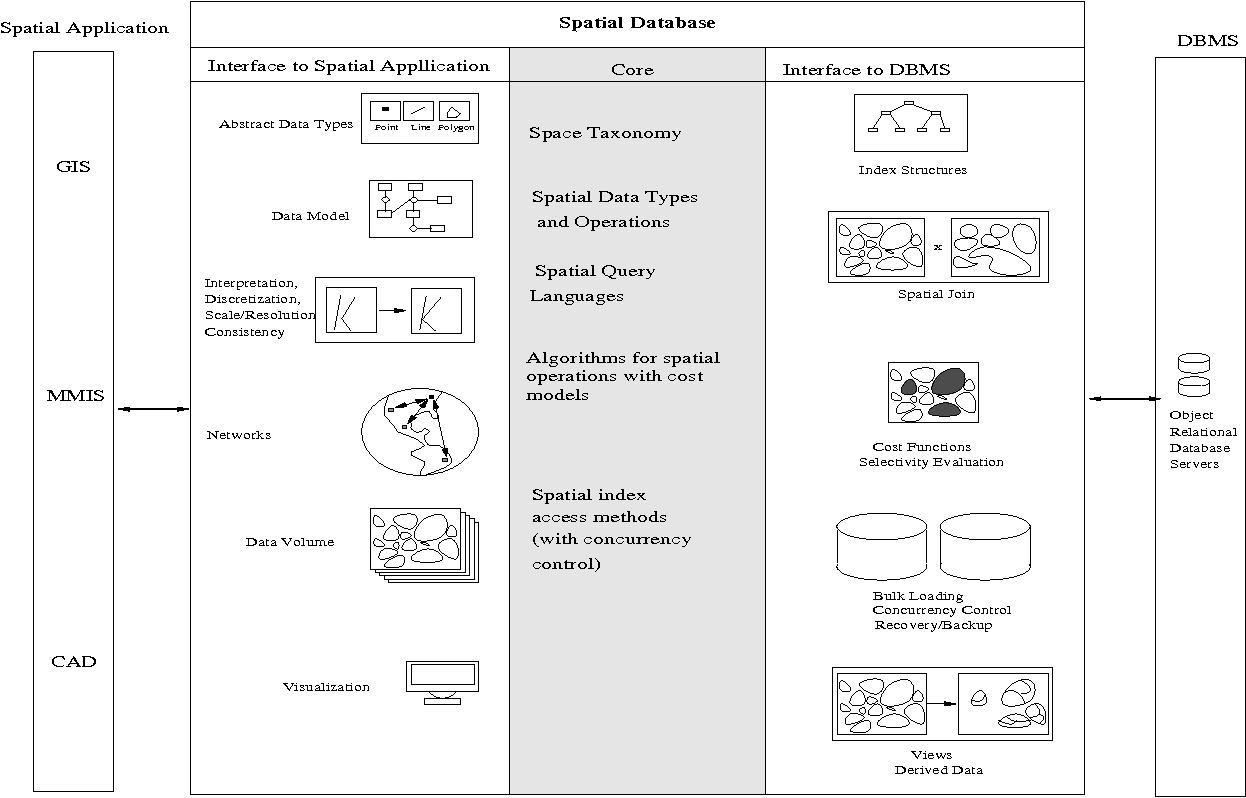 PDF] Spatial Databases - Accomplishments and Research Needs