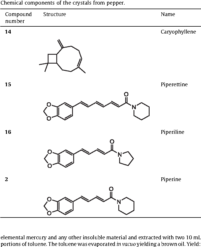 Table 1 from Synthesis and impurity profiling of MDMA