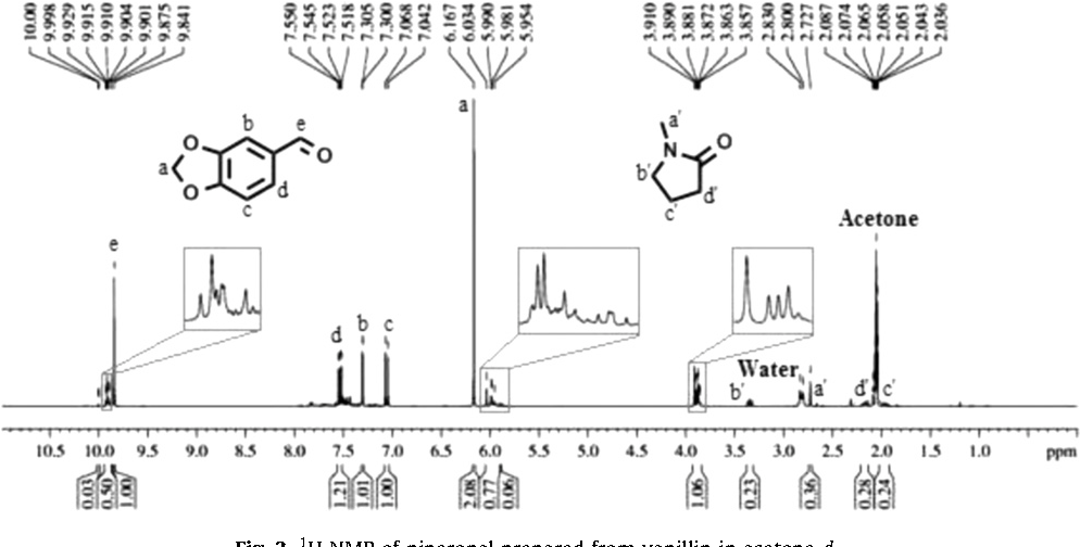Figure 3 from Synthesis and impurity profiling of MDMA