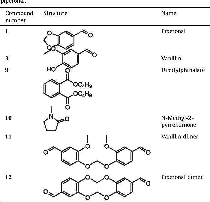 Table 4 from Synthesis and impurity profiling of MDMA