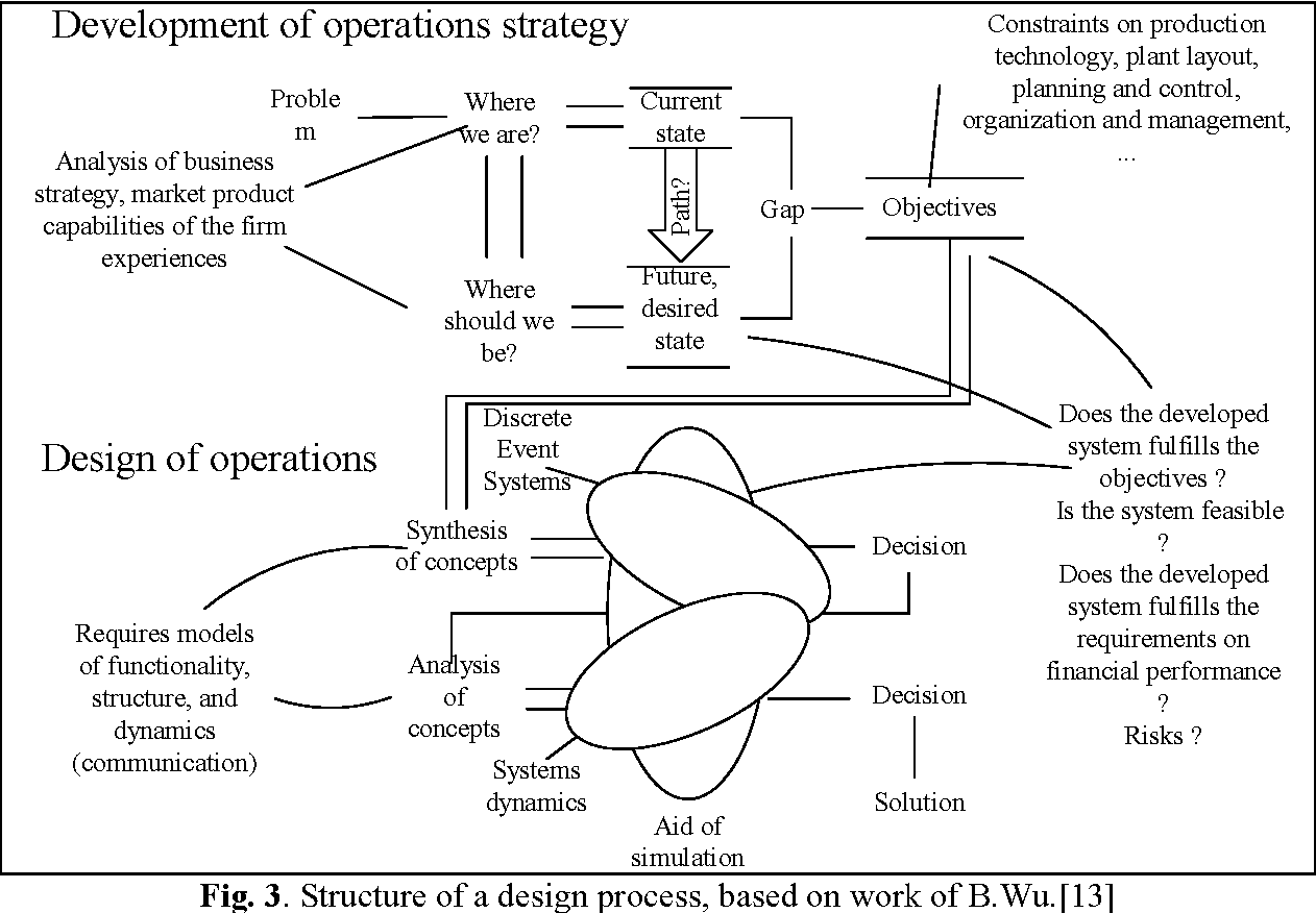 Pdf Simulation For Operation Management Object Oriented Approach Using Modelica Semantic Scholar