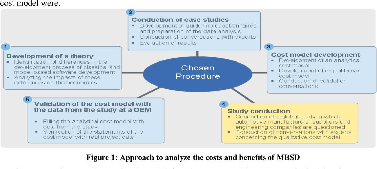Figure 1 From What Is The Benefit Of A Model Based Design Of Embedded Software Systems In The Car Industry Semantic Scholar