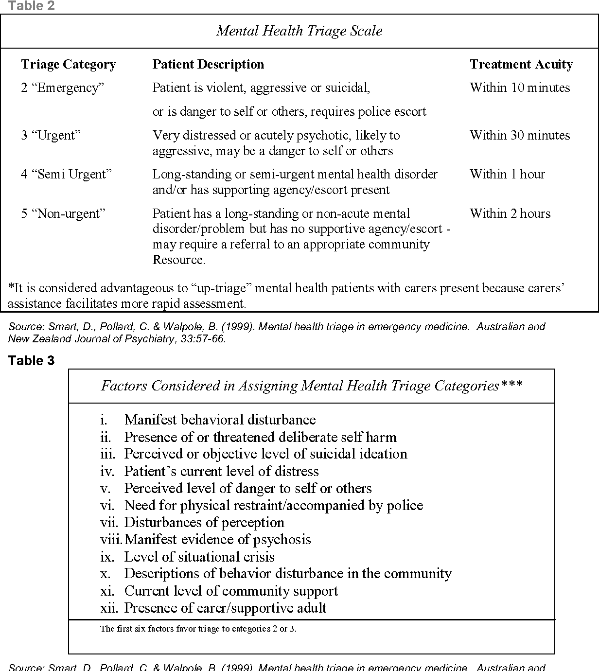Pdf Best Practices For The Treatment Of Patients With Mental And Substance Use Illnesses In The Emergency Department Semantic Scholar