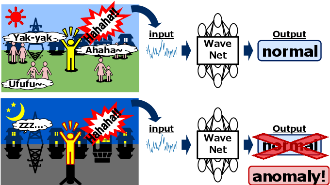 Scene-dependent Anomalous Acoustic-event Detection Based on