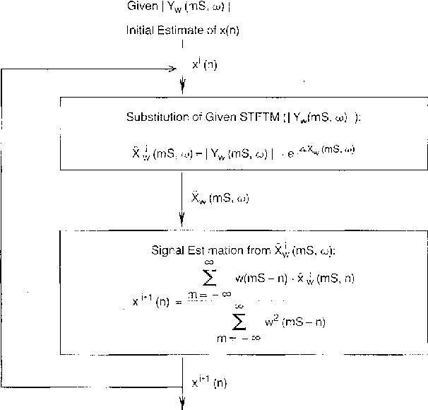 PDF] Signal estimation from modified short-time Fourier
