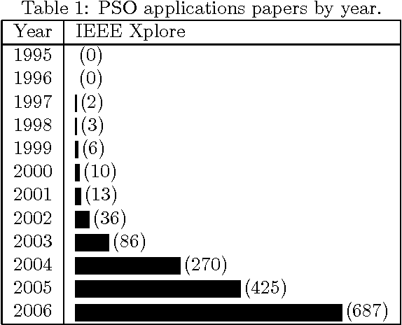 PDF] An Analysis of Publications on Particle Swarm