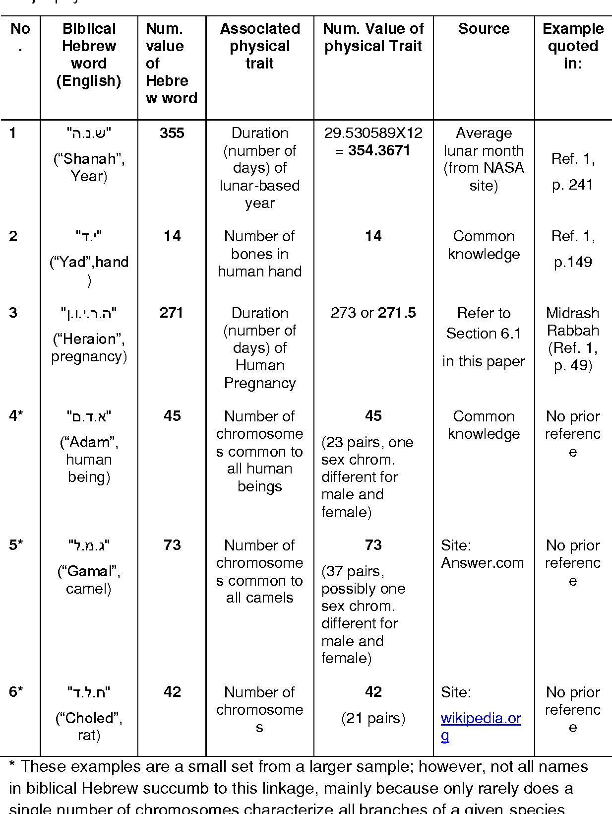Table 1 from Coincidences in the Bible and in Biblical