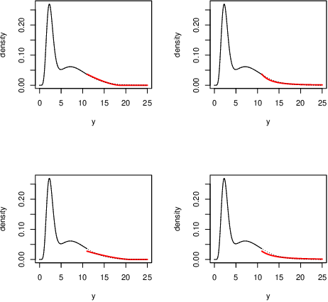 Figure 1: Probability density function of the model (3) for a number of parameters values: (a) ξ = −0.4 and σ = 3, (b) ξ = 0.4 and σ = 3, (c) ξ = −0.4 and σ = 4 and (d) ξ = 0.4 and σ = 4, threshold u = 11 and the center of the densities is a mixture of two gamma densities the tails are modelling with GPD.