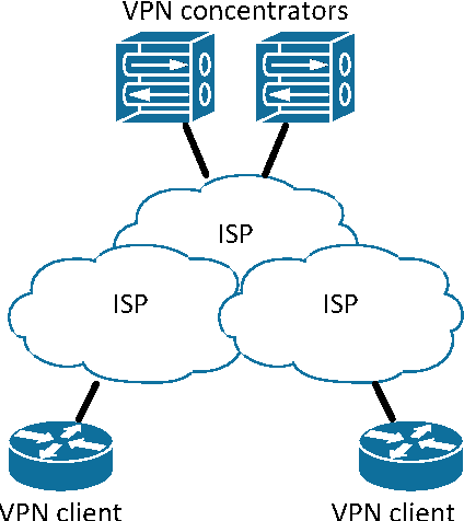 Figure 2 from Failover and load balancing solutions for