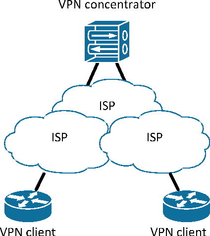 Figure 3 from Failover and load balancing solutions for