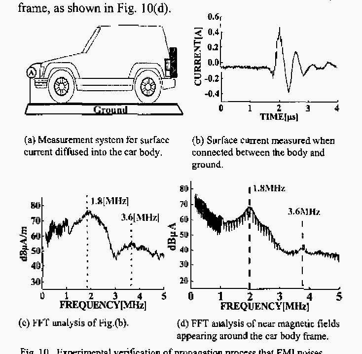 Control methods for EMI noises appearing in electric vehicle