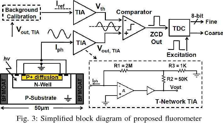 Figure 3 from A single chip fluorometer for fluorescence ... on