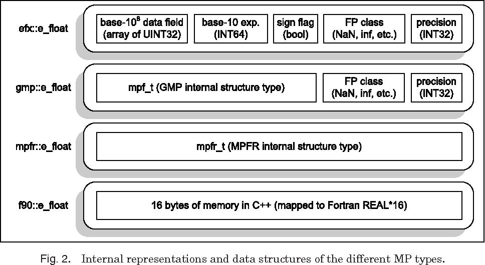Algorithm 910: A Portable C++ Multiple-Precision System for