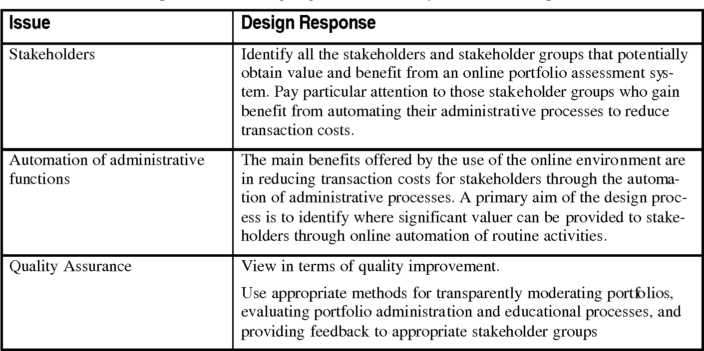 Table 1 From Designing Online Information Systems For Portfolio Based Assessment Design Criteria And Heuristics Semantic Scholar