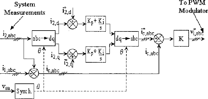 Figure 3 from Grid current regulation of a three-phase