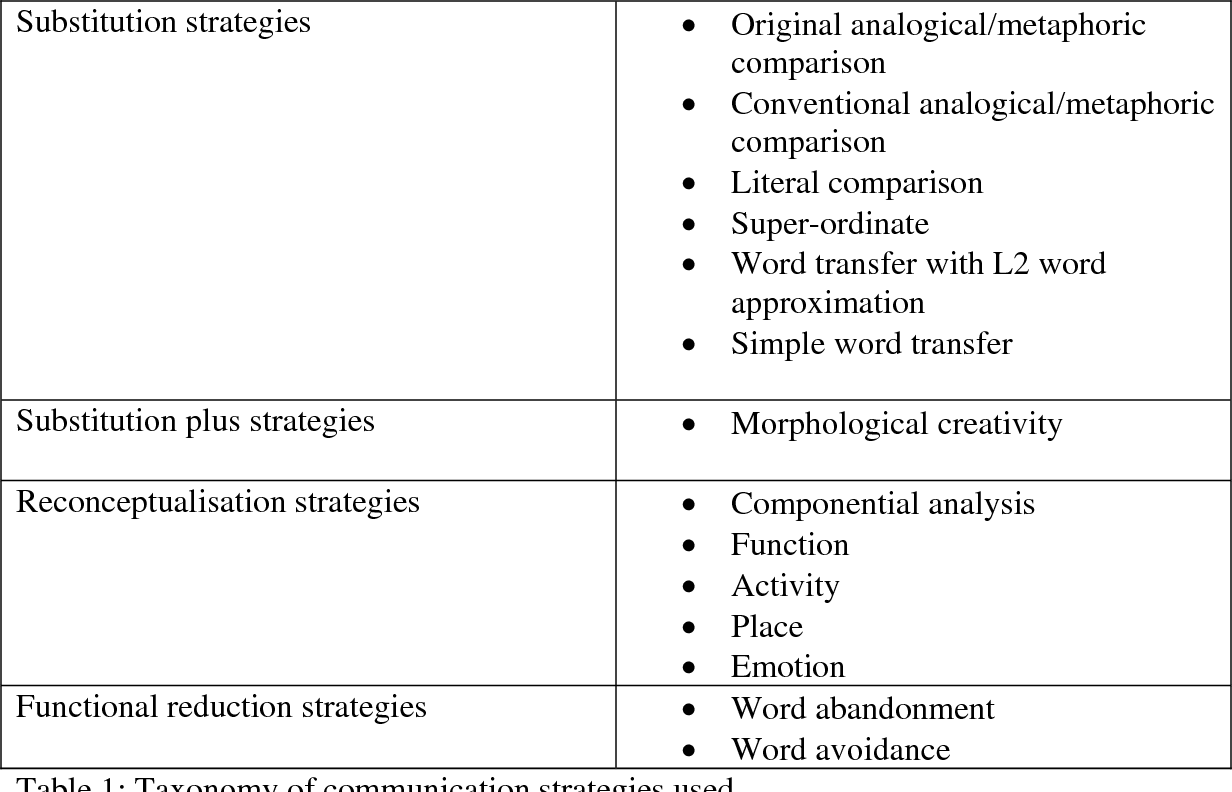 The communicative effectiveness of different types of