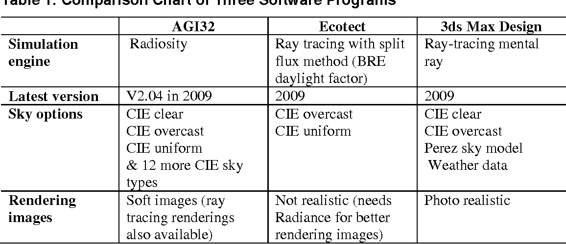 Table 1 from Daylight Factor (overcast sky) versus Daylight