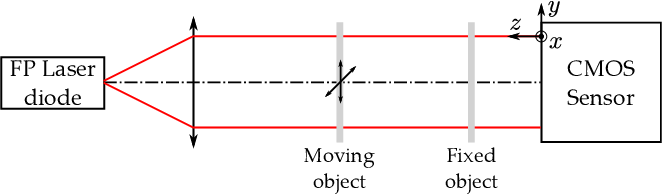 Figure 2 from Digital holography super-resolution for
