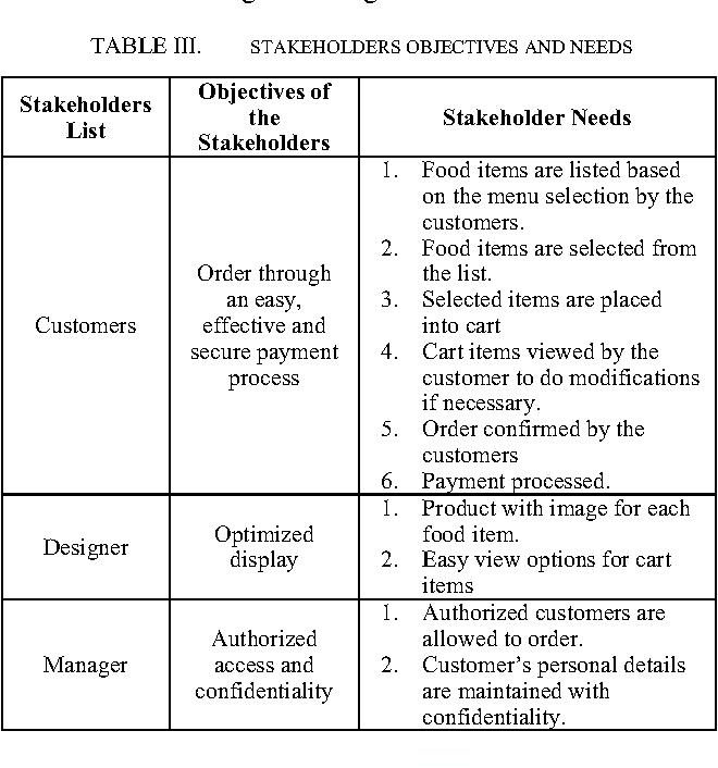 Online food ordering - Semantic Scholar