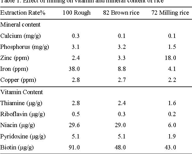 Pdf Effect Of Processing On Nutritional Value Of Rice Oryza Sativa Semantic Scholar