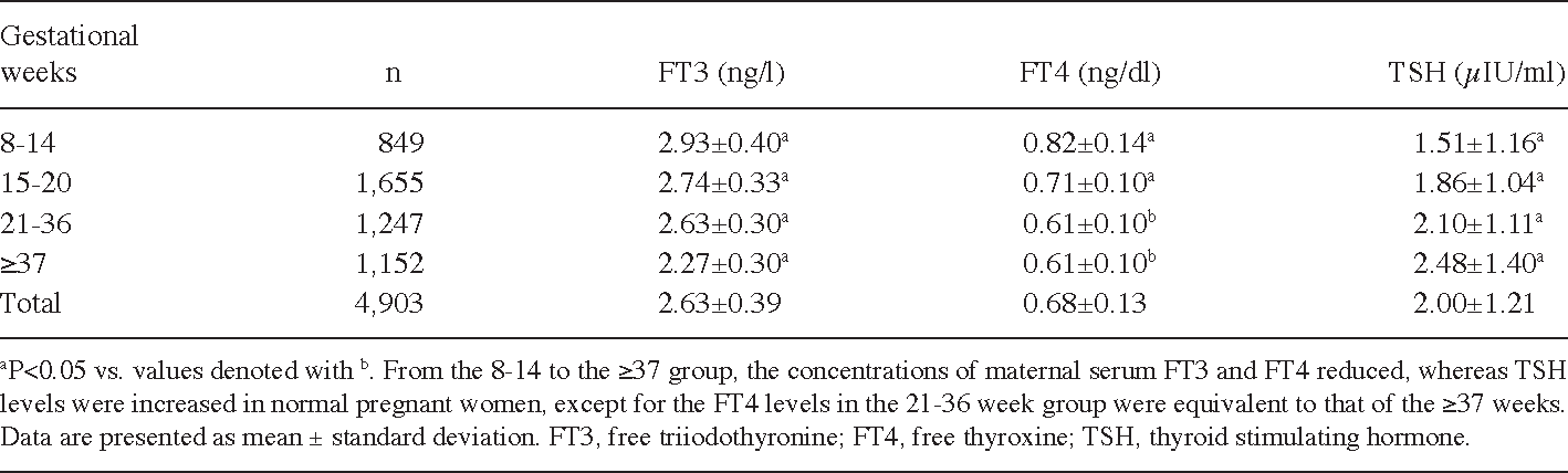 Table Ii From Comparative Analysis Of Thyroid Function Parameters
