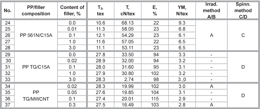 Table 2 from Effect of Inorganic (Nano)fillers on the UV