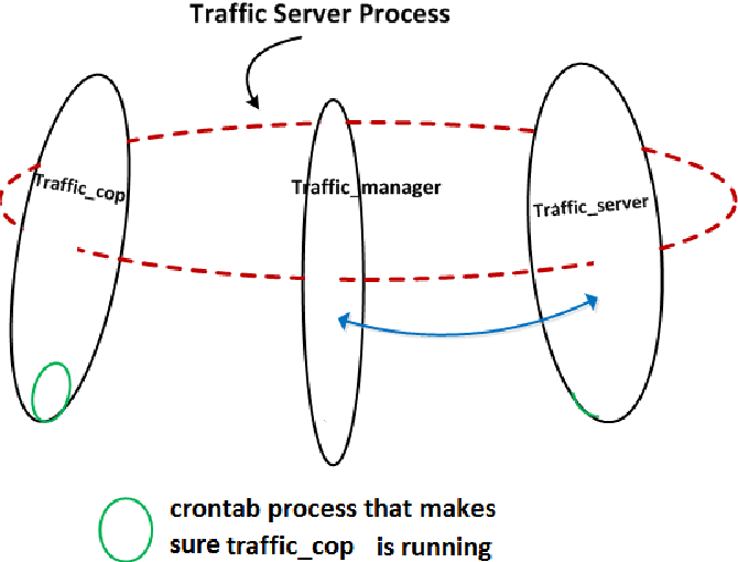 PDF] Performance Evaluation of the Apache Traffic Server and