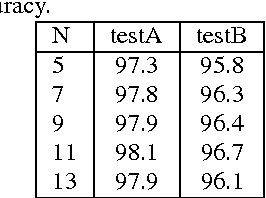 Table 2 from Reverberant speech recognition based on