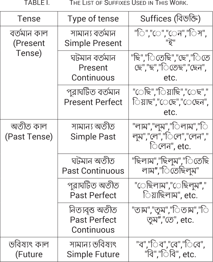 Table 1 from Automatic extraction of Bengali root verbs