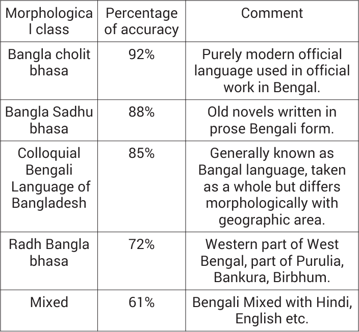 Table I from Automatic extraction of Bengali root verbs