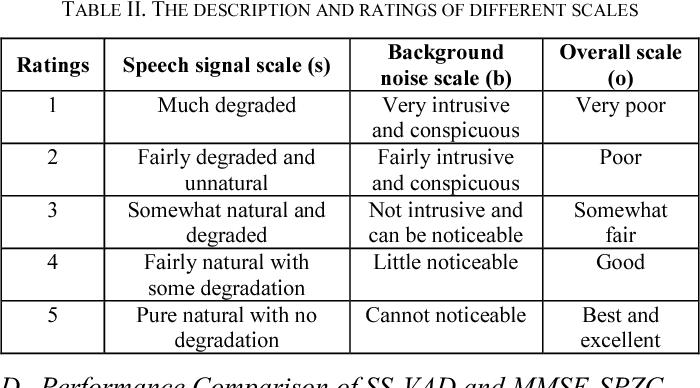 Development and comparison of ASR models using kaldi for