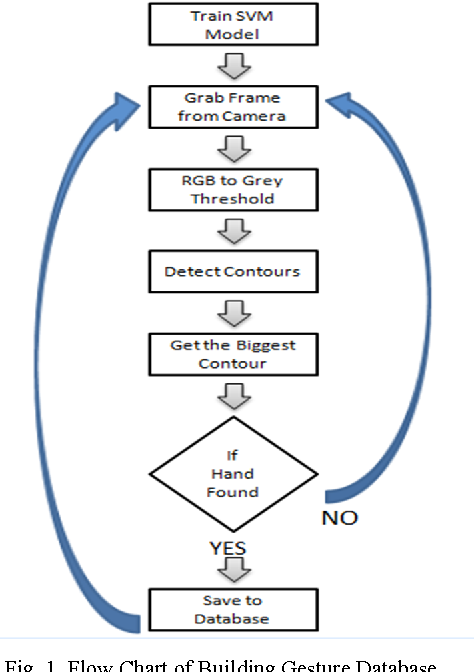 Figure 1 from A machine learning based approach for the